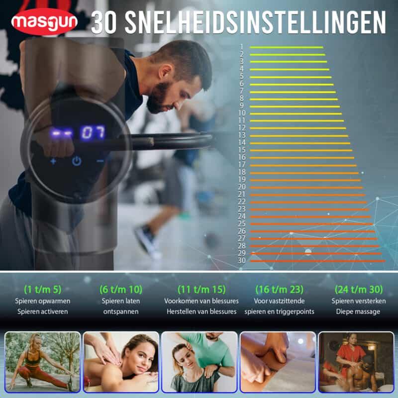 Infographic 30 snelheidsstanden Masgun